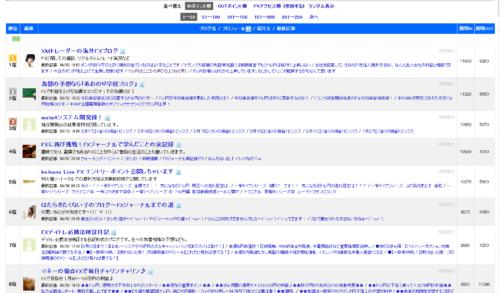 遂に日本ブログ村為替ブログランキング1位を獲得しました