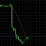 豪指標で下げたチャートが酷い