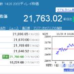 日経平均が16連騰で記録更新!その時ドル円レートは僅かに上昇