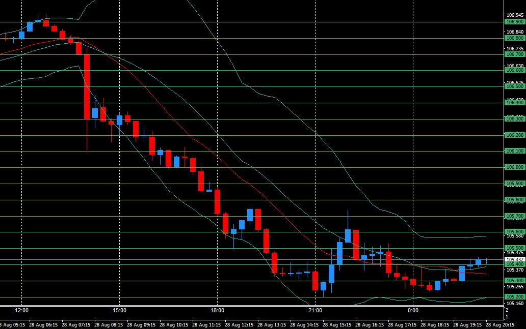安倍総理辞任にショックを受けたドル円が円高に落下したままレートが戻らない。