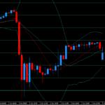週明け月曜日のドル円チャートの窓開けを確認してみよう。