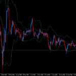 ドル円が円高ショックで100円割れへ落ちそうなチャートになっている。