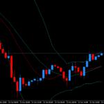 ドル円で昨日売り上がりをやっていたらどうなっていたのかを検証。