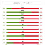 XMトレーダー達のポジション保有比率から読み解く今後の為替相場。