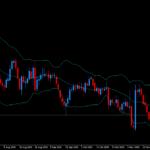 XMトレーダーつかさがドル円チャート分析してみる。