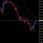 FXトレードひとり反省会、安値・高値の切り上げ上昇を見極められても逆ポジで失敗。
