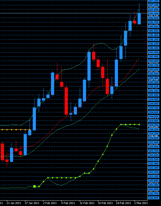 この日足ドル円チャートを見てロングする気にはなれない。