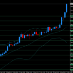 ドル円の上昇が止まらない!けどロングしてないからポンドルトレードだよ。