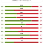 米雇用統計発表直前のXMトレーダーポジション比率をチェック。