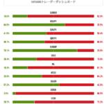 米雇用統計発表後のXMトレーダーポジション比率を比較してみる。